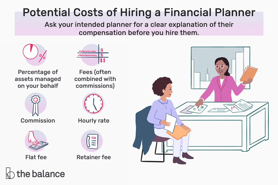 potential costs of hiring a financial planner. ask your intended planner for a clear explanation of their compensation before you hire them. Potential costs include a percentage of assets managed on your behalf, commission, fees (often combined with commissions), hourly rate, flat fee, and retainer fee