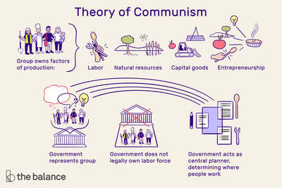 Types of Communism: Group owns factors of production (labor, natural resources, capital goods, entrepreneurship). Government represents group. Government does not legally own labor force. Government acts as central planner, determining where people work.