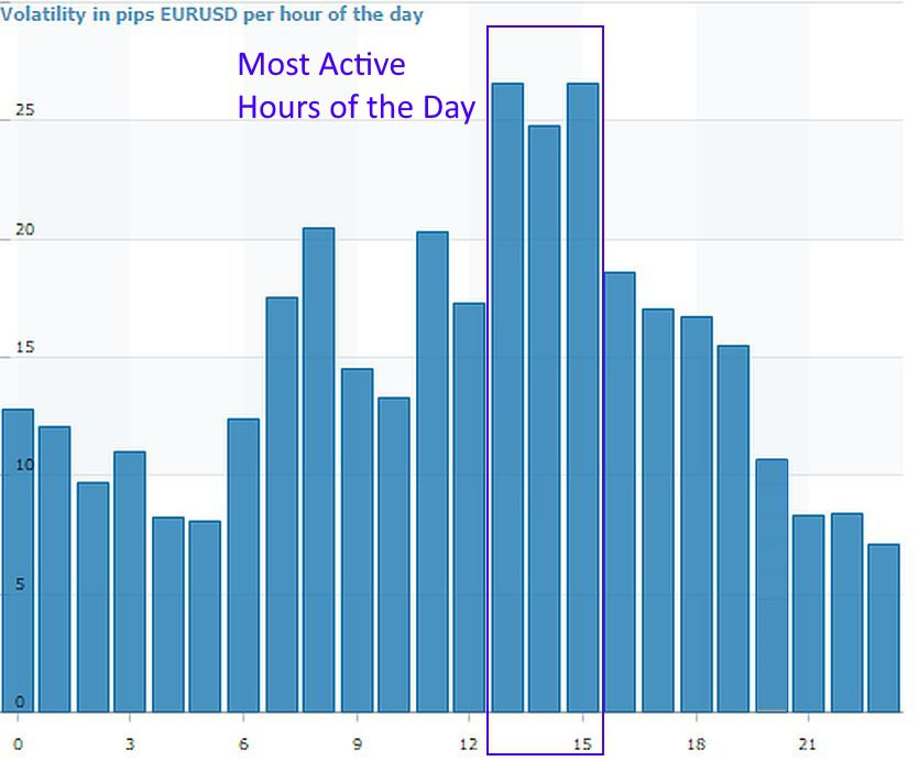 most active hours of day for EURUSD