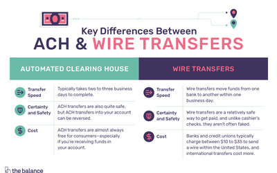 Wire Transfers: How They Work, Pros and Cons of Wiring