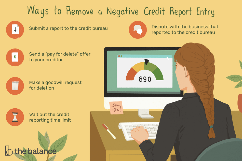 "Image shows a woman sitting at a computer looking at a 690 credit score. Text reads: ""Ways to remove a negative credit report entry: submit a report to the credit bureau; send a pay for delete offer to your creditor; make a goodwill request for deletion; wait out the credit reporting time limit; dispute with the business that reported to the credit bureau"""