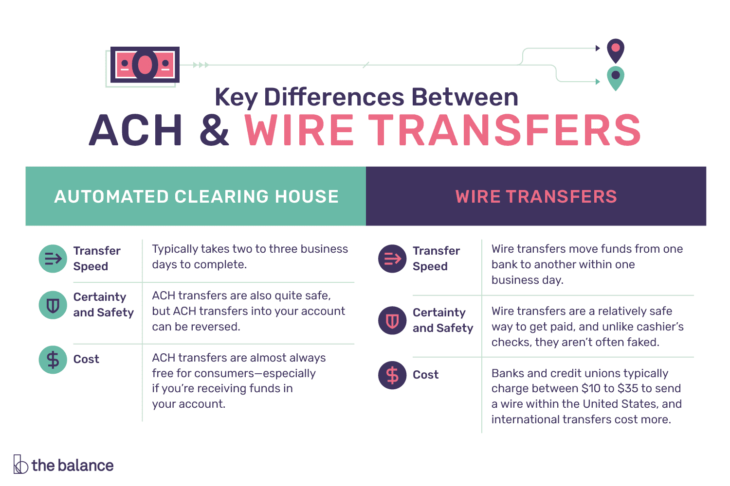 key differences between ach and wire transfers