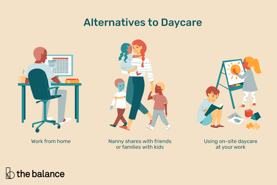 "Image shows someone working at a desk, a young woman walking with three young children, and two young kids writing and painting. Text reads: ""Alternatives to daycare: work from home; nanny shares with friends or families with kids; using on-site daycare at your work"""
