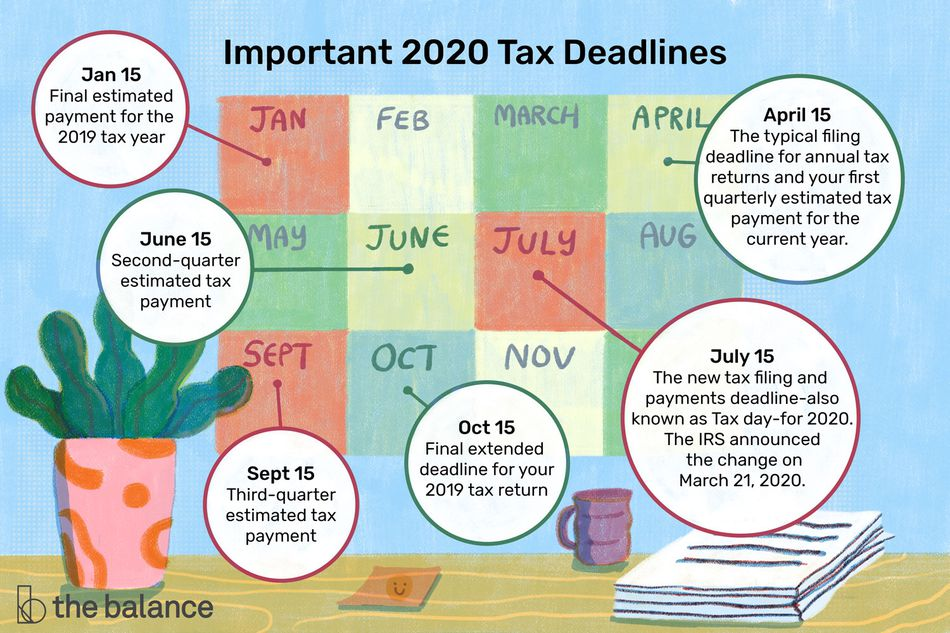 Important 2020 tax deadlines include January 15, April 15 (the typical filing deadline for annual tax returns and your first quarterly estimated tax payment for the current year), June 15, July 15 (the new tax filing and payments deadline-also known as Tax Day-for 2020; the IRS announced the changed on March 21, 2020),September 15, and October 15.