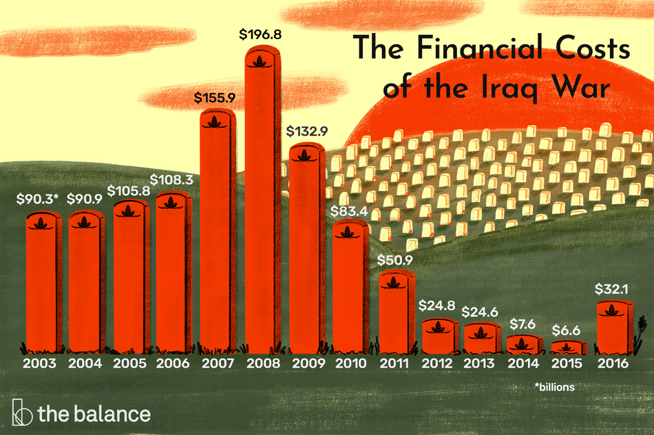 The financial costs of the Iraq War went from $90.3 billion in 2003 to a high of $196.8 billion in 2008 and then to a low of $6.6 billion in 2015. It ended at $32.1 billion in 2016.