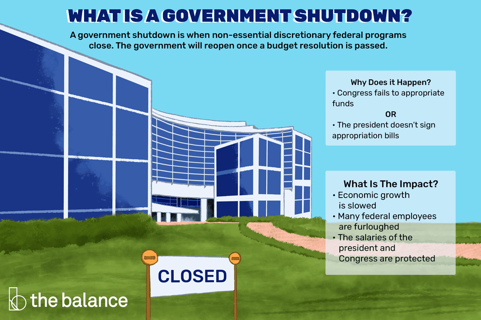 What is a government shutdown? a government shutdown is when non-essential discretionary federal programs close. The government will reopen once a budget is passed.