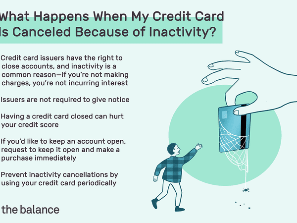 what happens when my credit card is canceled because of inactivity? Credit card issuers have the right to close accounts, and inactivity is a common reason—if you're not making charges, you're not incurring interest. Issuers are not required to give notice. Having a credit card closed can hurt your credit score. If you'd like to keep an account open, request to keep it open and make a purchase immediately. Prevent inactivity cancellations by using your credit card periodically
